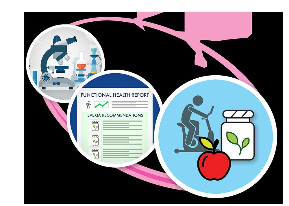 functional health report functional medicine